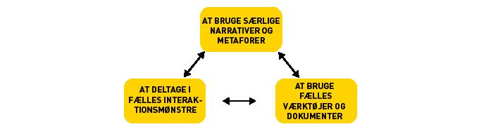 Illustration af forholdet mellem de tre praksistyper, der støtter den tværprofessionelle praksis.